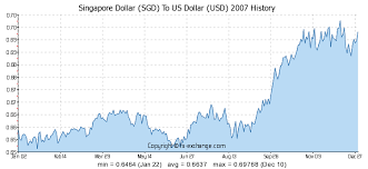 Singapore Dollar Rate Chart Singapore Dollar Sgd To Us Dollar Usd History Foreign
