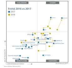Power Bi Time Chart Top 50 Power Bi Interview Questions For 2020 Edureka