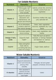 Water Soluble And Fat Soluble Vitamins Chart 29 Best Women Men Daily Recommended Vitamin Charts