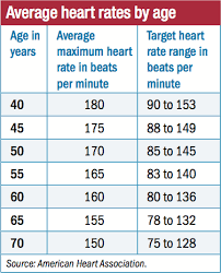 Heart Beats Per Minute Chart What Your Heart Rate Is Telling You Harvard Health