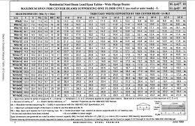 Engineered Wood News Engineered Wood Beam Span Chart