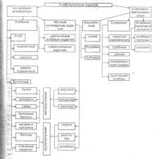 Курсовая работа Товароведная характеристика хлеба и хлебобулочных  Рис 1 Классификация хлебобулочных изделий