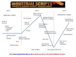 Screenplay Structure Chart Sfb Insert Lesson 9 Three Act Structure Chart Three