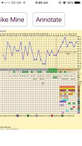 Fertility Friend Bbt Charts Looking For People Who Bbt Temp Or Use Fertility Friend