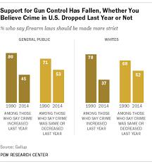 anti gun control statistics. Perfect Anti Support For Gun Control Has Fallen Intended Anti Statistics I