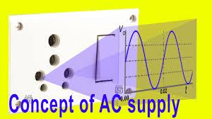 alternating current animation. \ alternating current animation m