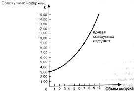 Издержки предприятия и их виды Рефераты ru