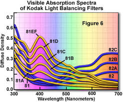 Molecular Expressions Microscopy Primer Light And Color