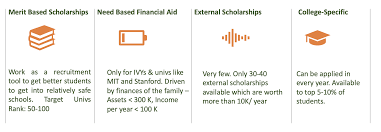 Scholarships Based On Sat Scores Scholarship And Aid Programs For Undergraduate Study In The Us