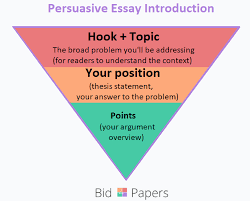 how to start a persuasive essay on