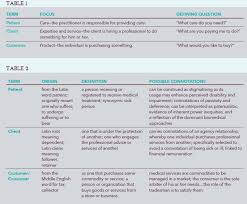 table 2 contains the formal definitions of terms commonly used to describe individuals who seek medical care along with informal connotations of these