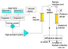 Hplc Principle Definition Of High_performance_liquid_chromatography_hplc