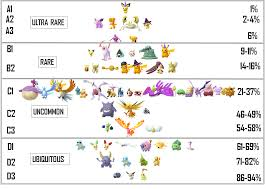 Shiny Tiers And Results Of Shiny Survey Thesilphroad
