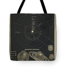 The Solar System Celestial Chart Antique Map Historical Map Atlas Map Tote Bag