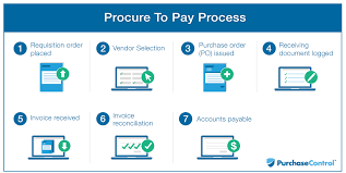 Jcids Process Flow Chart Methodical Procurement To Payment Process Flow Chart Erp