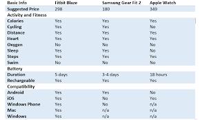 Your Next Fitness Wearable Fitbit Blaze Samsung Gearfit 2