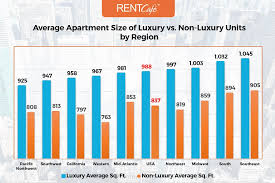 High Quality Average Apartment Size Of Luxury Vs. Non Luxury Units By Region
