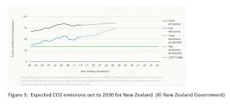 Climate Change Mitigation In New Zealand The Stifling Of