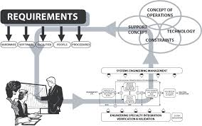 systems engineering training systems engineering course ppi view systems engineering diagram