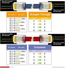 impressive rj11 wiring diagram using cat6 cat5 to rj11 wiring cat6 connector wiring diagram impressive rj11 wiring diagram using cat6 cat5 to rj11 wiring diagram rj45 connector wiring diagram