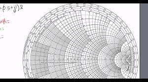 Smith Chart Explained Brief Tutorial On Smith Chart