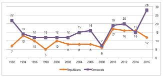 Womenrun2016 U S Senate Outlook Cawp