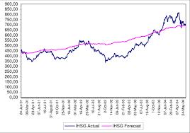 Ihsg Actual And Forecast Graph Download Scientific Diagram