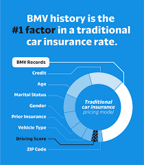 How Root Prices Car Insurance Root Blog