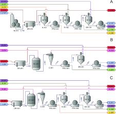 Acid Alkaline Chart Process Flow Chart A Aap Acid Alkaline B Sep Steam