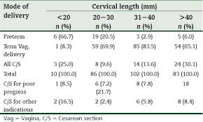 Cervical Length Chart In Twin Pregnancy By Weeks Predicting Mode Of Delivery Using Mid Pregnancy