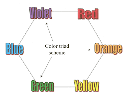 Blue In Green Chart Basic Design Principles Using Color In The Garden Proven