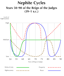 146 Nephite Cycles Years 50 90 Of The Reign Of The Judges