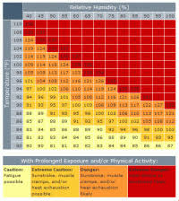 Heat Index Calculator Chart Dew Point Chart Comfort