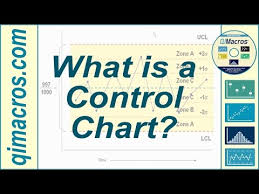 Types Of Control Charts In Tqm What Is A Control Chart Youtube