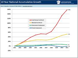 Welfare Recipients Chart The Obama Economy Right On Track The Rio Norte Line