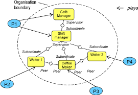 Organizational Chart With Players Download Scientific Diagram