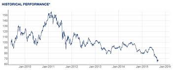 Lithium Etf Chart