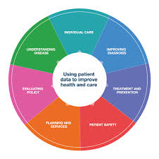 Why Is It Important To Use Patient Data Understanding