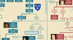 French Kings Family Tree