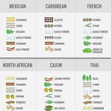 The Ultimate Guide To Spices Cook Smarts