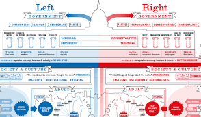 Conservative Vs Liberal Chart Infographic Of The Day Liberals And Conservatives Raise