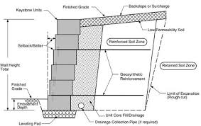 segmental retaining wall design