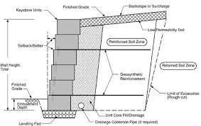 segmental retaining wall design