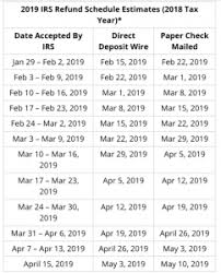 15 Surprising Refund Cycle Chart For 2019