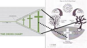 Gospel Centered Life Cross Chart