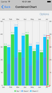 Grouped Bar Chart X Axis And Bar Alignment Issue 2832