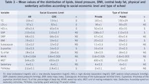 Additional Cardiovascular Risk Factors Associated With