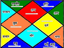 Free Vedic Horoscope Today Vedic Astrology Birth Chart