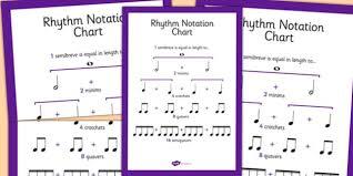 Rhythm Notation Chart Rhythm Notation Chart Notes Beat