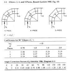 Reasonable Duct Fittings Equivalent Length Chart 2019